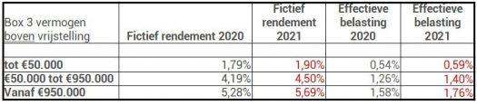 box 3 vermogensbelasting tarieven 2020 2021